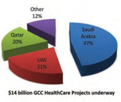 Arab Health Capitalises on Continuing Growth in Healthcare Sector