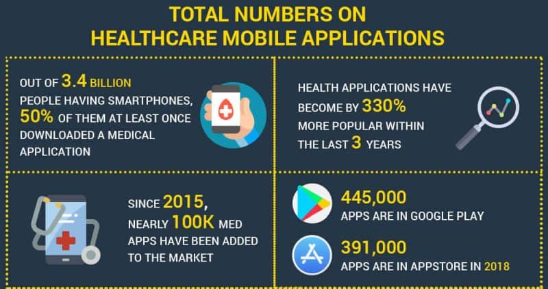 Mobile Health Application