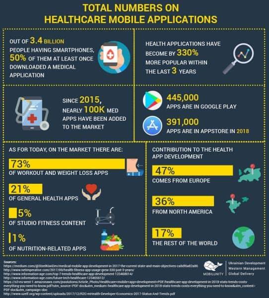 Mobile Health Application