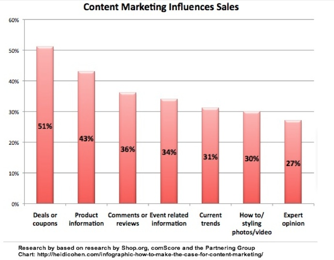 Content-marketing-trends-sales-chart