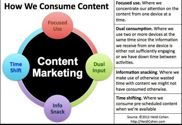 how-we-consume-content