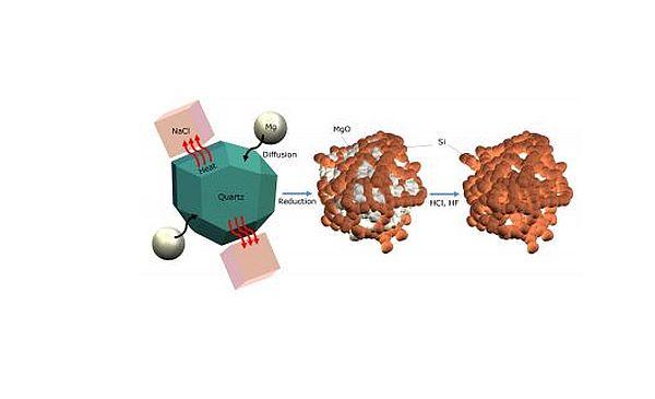 Nano-Silicon batteries made of sand_1