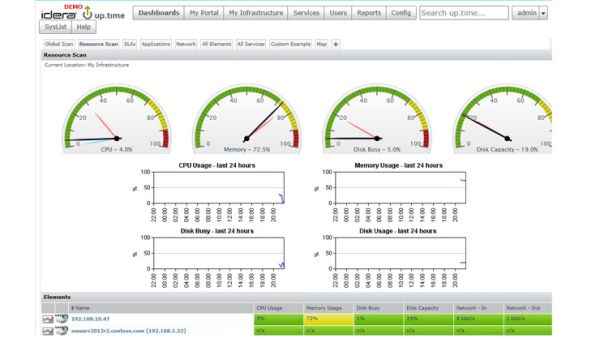 Photo of Idera Uptime Infrastructure Monitor Keeps a Close Look on Your Network