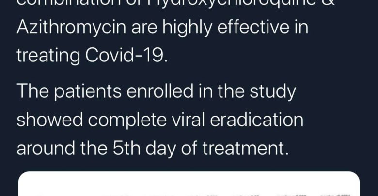 Photo of Azithromycin & Hydroxychloroquine are Showing Effective Results Against COVID-19