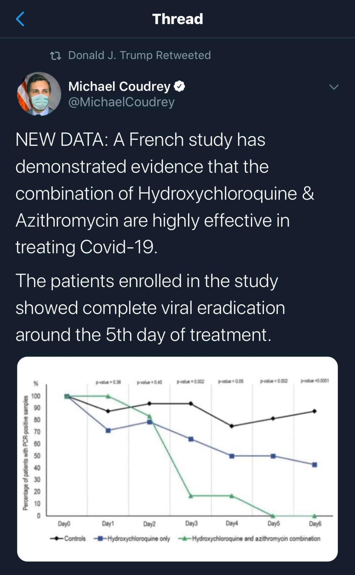 Azithromycin & Hydroxychloroquine are Showing Effective Results Against COVID-19