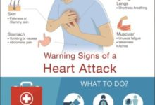 Photo of Warning Signs Of A Heart Attack
