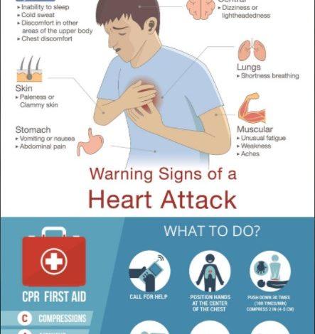 Warning Signs Of A Heart Attack - Dr Prem Jagyasi