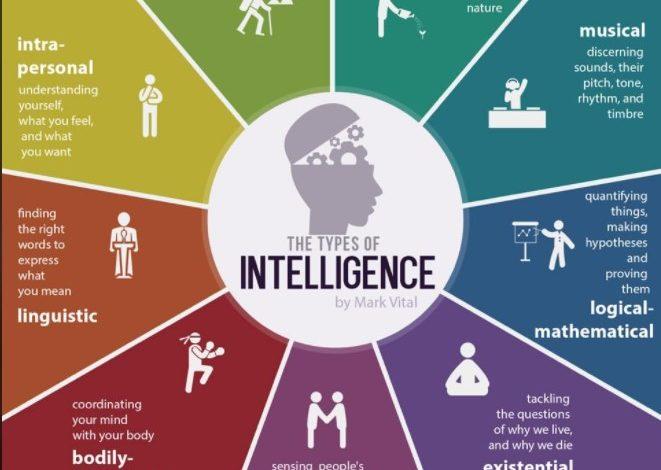 The Types Of Intelligence By Mark Vital - Dr Prem Jagyasi