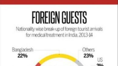 Photo of Facts And Figures About Medical Tourism In India