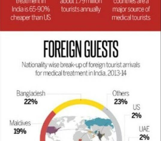 Facts And Figures About Medical Tourism In India - Dr Prem Jagyasi
