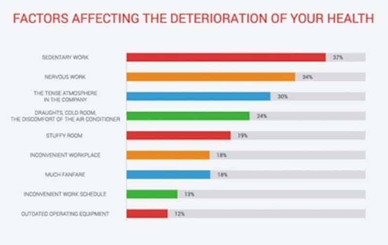 factors affecting health