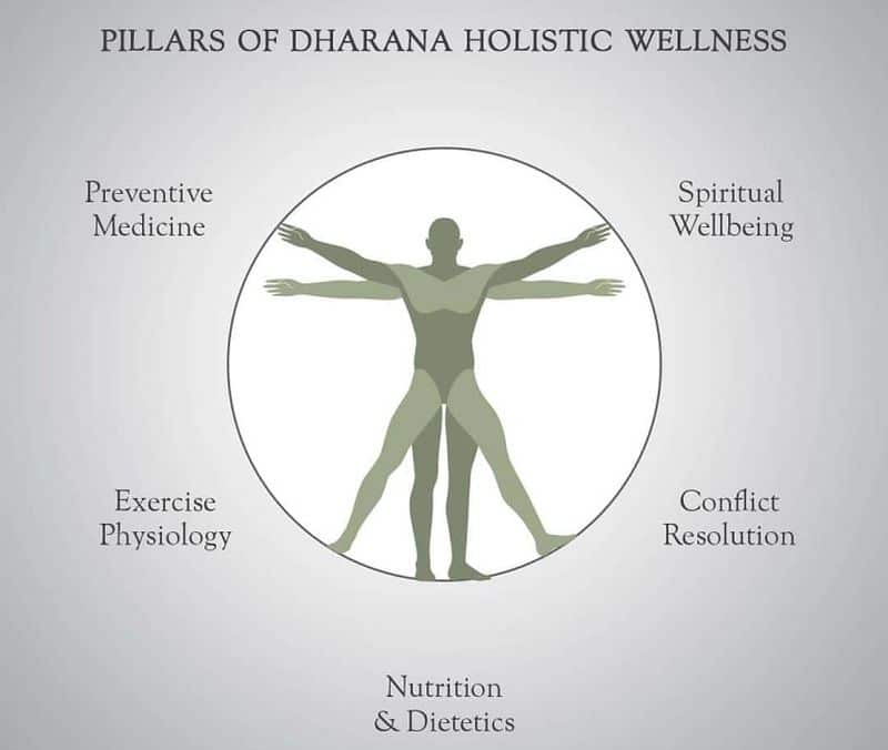 The Dharana Approach